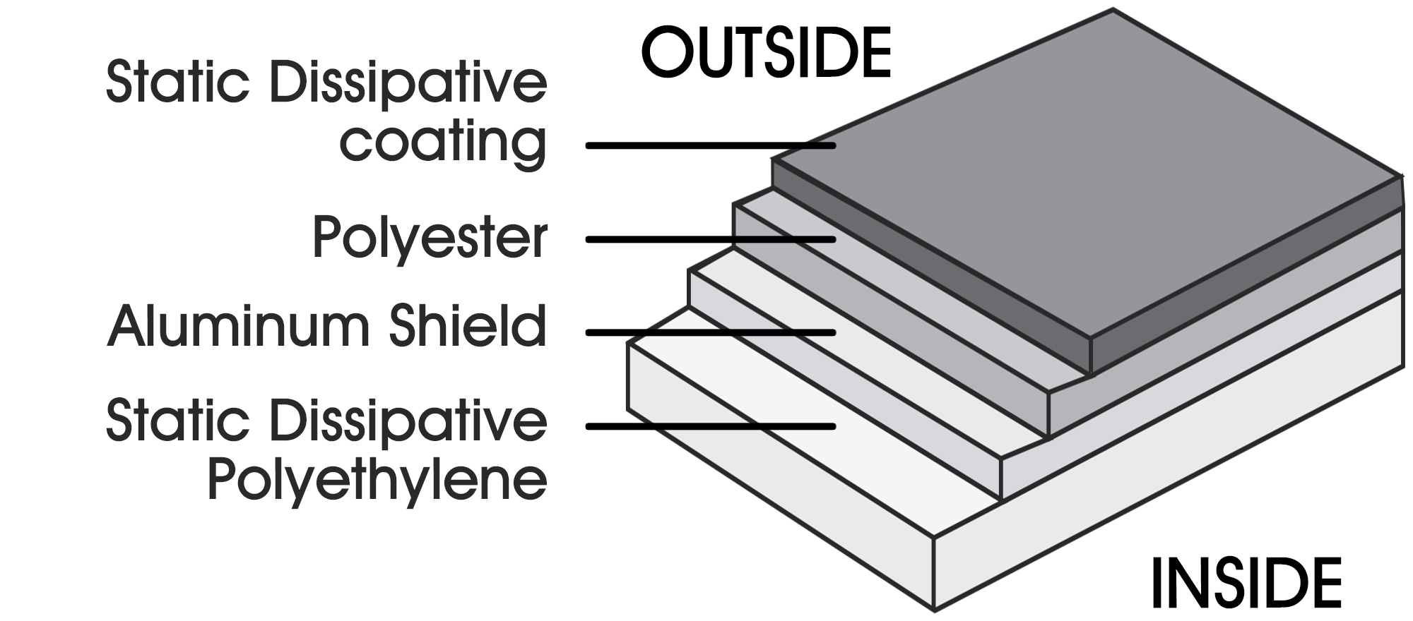 Layers of a No Print Static Shielding Bag